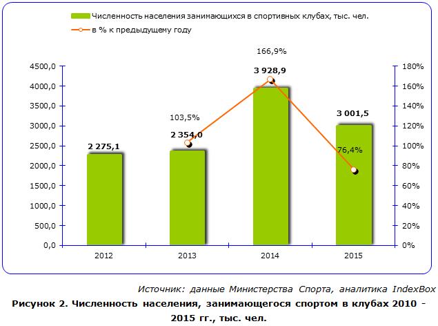 Численность населения, занимающегося спортом в клубах 2010 - 2015 гг