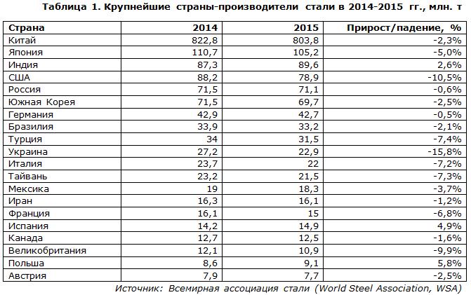 Крупнейшие страны-производители стали