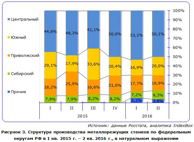 Структура производства металлорежущих станков по федеральным округам РФ