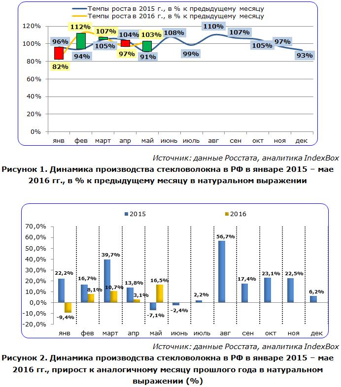 IndexBox - динамика производства стекловолокна в России