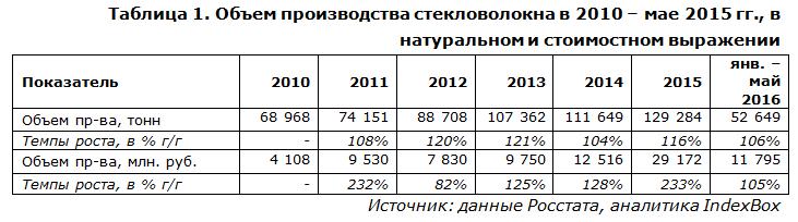 IndexBox - объем производства стекловолокна в России