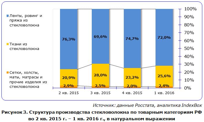 IndexBox - структура производства видов стекловолокна в России