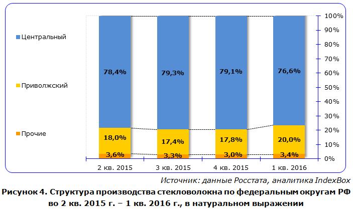 IndexBox - объем производства стекловолокна в России по округам