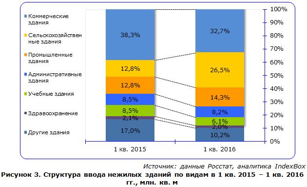 Рентабельность строительства в россии