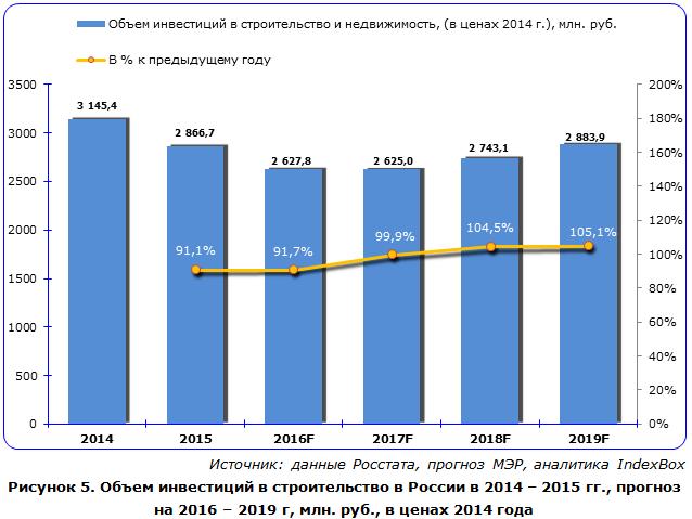 Промышленность строительных материалов в россии реферат 6319