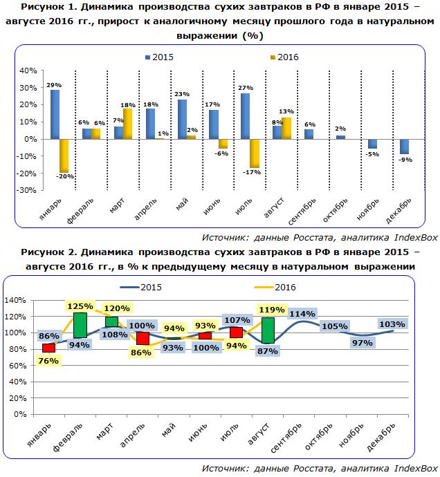 Динамика производства сухих завтраков в РФ