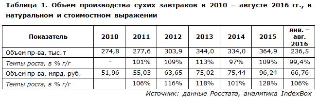 Объем производства сухих завтраков в 2010 – августе 2016 гг., в натуральном и стоимостном выражении