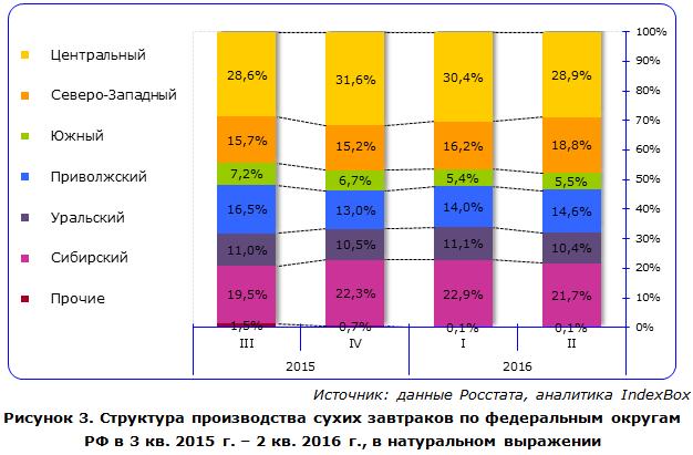 Структура производства сухих завтраков по федеральным округам РФ