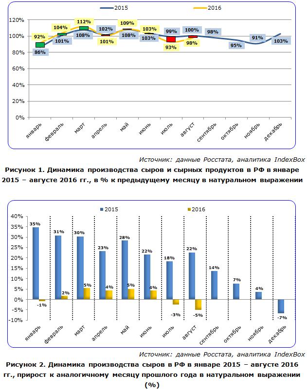 Динамика производства сыров и сырных продуктов в РФ
