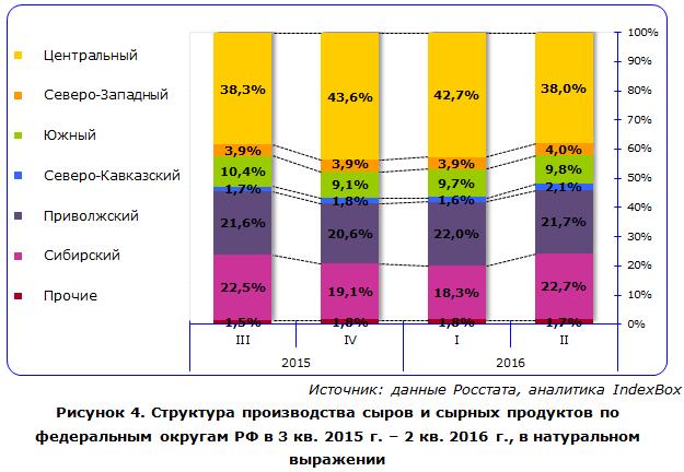 Структура производства сыров и сырных продуктов по федеральным округам РФ