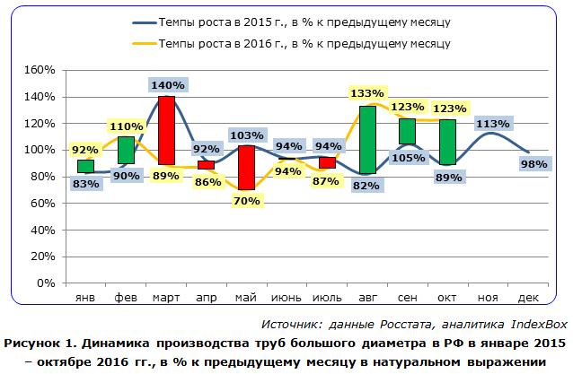Динамика производства труб большого диаметра в РФ в январе 2015 – октябре 2016