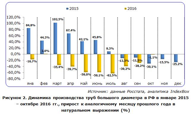 Динамика производства труб большого диаметра в РФ в январе 2015 – октябре 2016 гг.