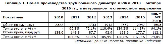 Объем производства труб большого диаметра в РФ в 2010 – октябре 2016