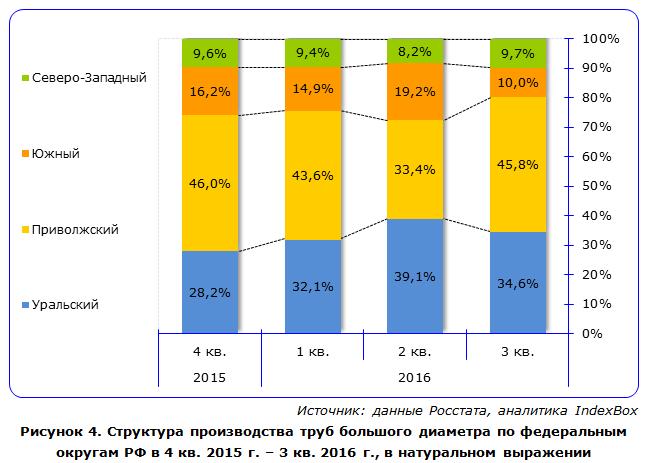 Структура производства труб большого диаметра по федеральным округам РФ