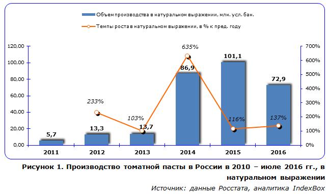 Производство томатной пасты в России