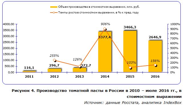Производство томатной пасты в России в 2010 – июле 2016 гг., в стоимостном выражении