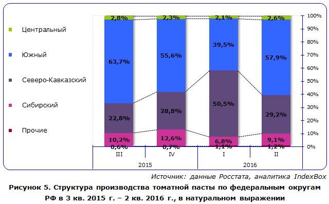 Структура производства томатной пасты по федеральным округам РФ
