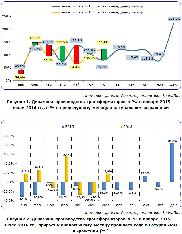 Динамика производства трансформаторов в РФ