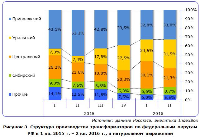 Структура производства трансформаторов по федеральным округам РФ