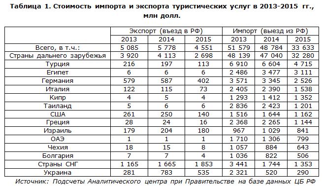 Стоимость импорта и экспорта туристических услуг в 2013-2015