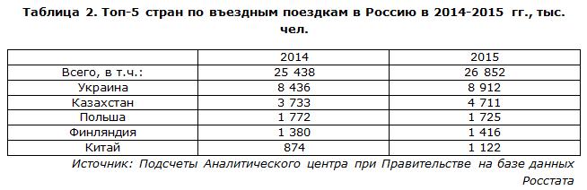 Топ-5 стран по въездным поездкам в Россию в 2014-2015