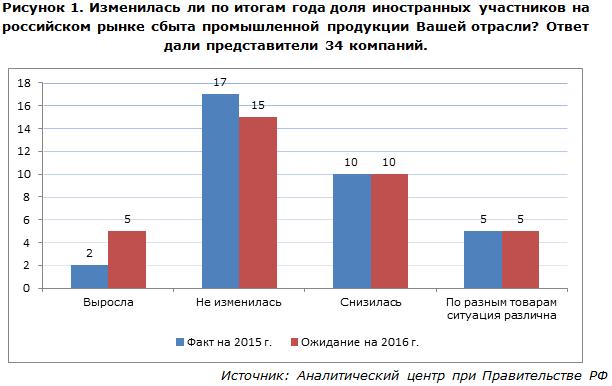 Изменилась ли по итогам года доля иностранных участников на российском рынке сбыта промышленной продукции Вашей отрасли?