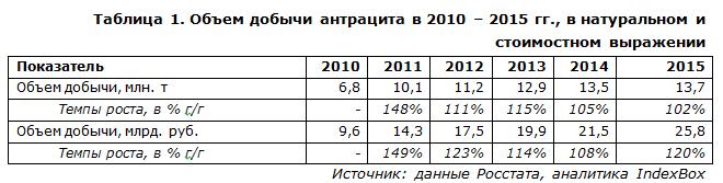 Где добывают антрацит в россии
