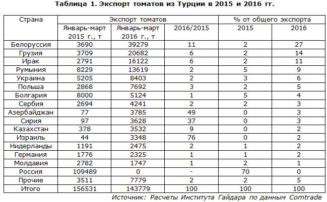 Экспорт томатов из Турции в 2015 и 2016 гг.