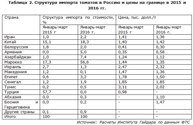 Структура импорта томатов в Россию и цены на границе в 2015 и 2016 гг.