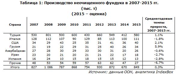 Производство неочищенного фундука в 2007-2015 гг