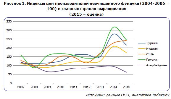 Индексы цен производителей фундука в главных странах выращивания