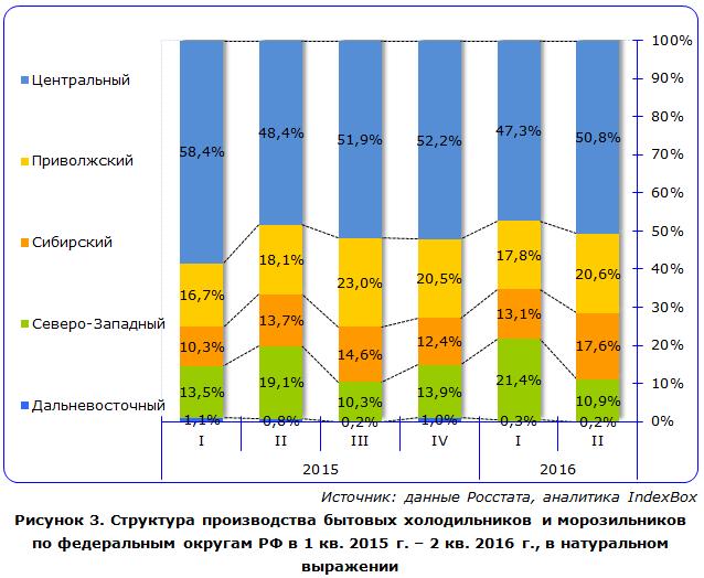 Структура производства бытовых холодильников и морозильников по федеральным округам РФ
