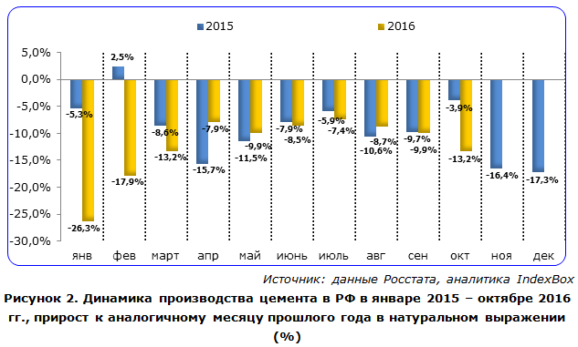Динамика производства цемента в РФ в январе 2015 – октябре 2016