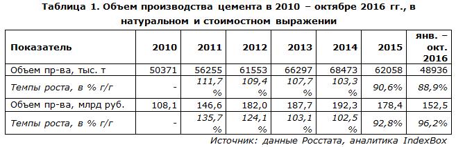 Объем производства цемента в 2010 – октябре 2016