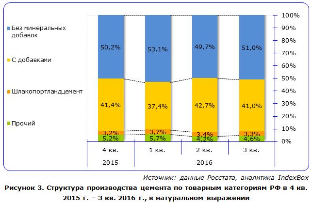 Структура производства цемента по товарным категориям РФ в 4 кв. 2015 г. – 3 кв. 2016