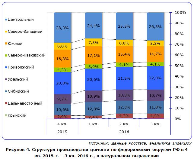 Структура производства цемента по федеральным округам РФ в 4 кв. 2015 г. – 3 кв. 2016