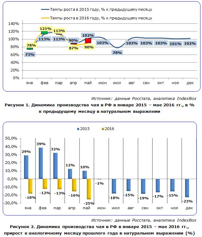 IndexBox - динамика производства чая в России