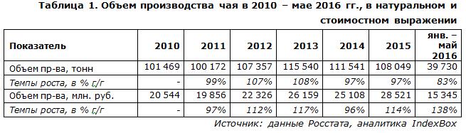 IndexBox - объем производства чая  в России