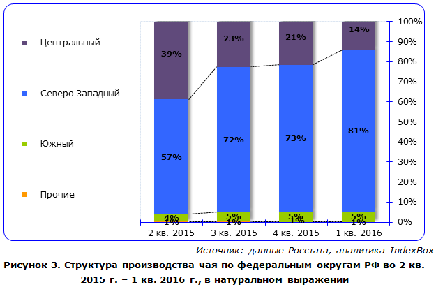 IndexBox - объем производства чая  в России по округам