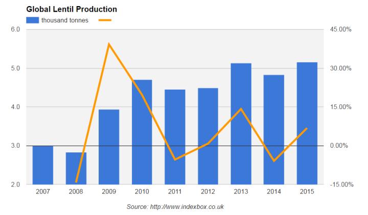 рынок чечевицы, мировой рынок чечевицы