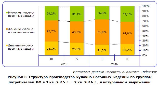 Структура производства чулочно-носочных изделий по группам потребителей РФ