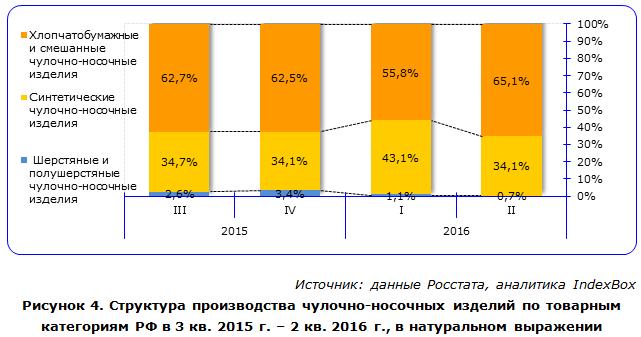 Структура производства чулочно-носочных изделий по товарным категориям РФ