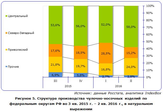 Структура производства чулочно-носочных изделий по федеральным округам РФ