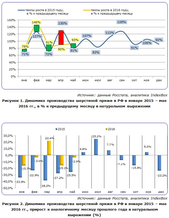 IndexBox - динамика производства шерстяной пряжи в России