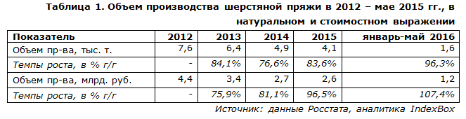 IndexBox - объем производства  шерстяной пряжи в России