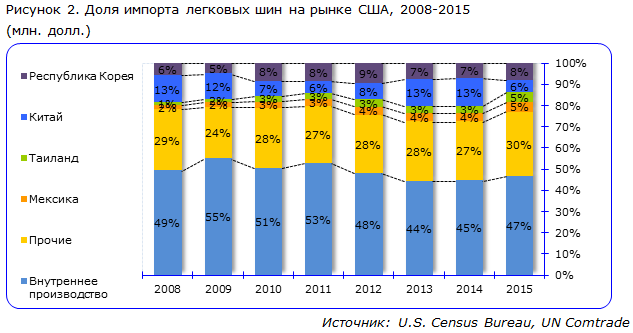 Доля импорта легковых шин на рынке США, 2008-2015 (млн. долл.)