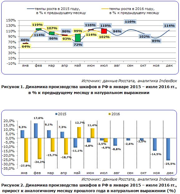 Помесячная динамика производства шкафов в РФ