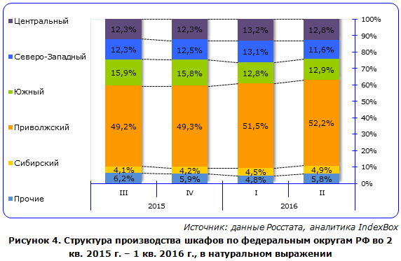 Структура производства шкафов по федеральным округам РФ