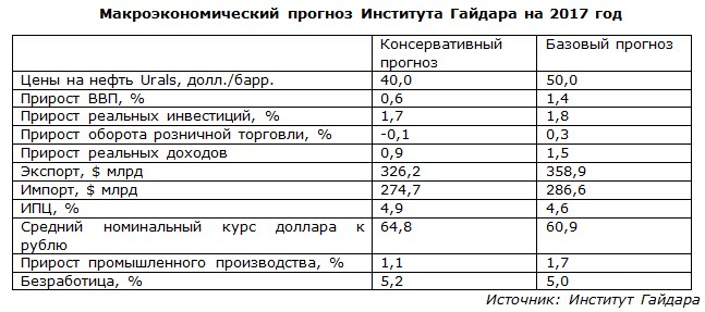 Макроэкономический прогноз Института Гайдара на 2017 год