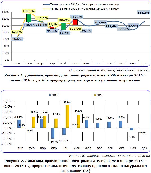 Динамика производства электродвигателей в РФ